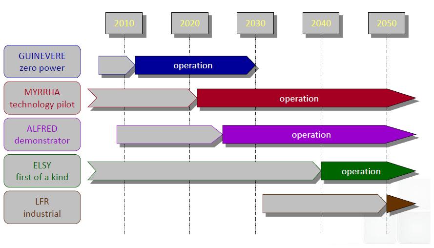 I diagrammi di Gantt